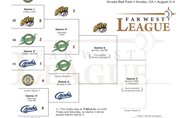FWL Playoffs - Saturday update